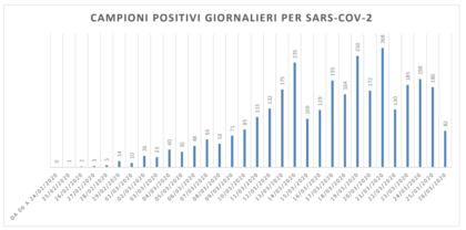 Coronavirus, 82 tamponi positivi (su 437). In fase di analisi altri 880